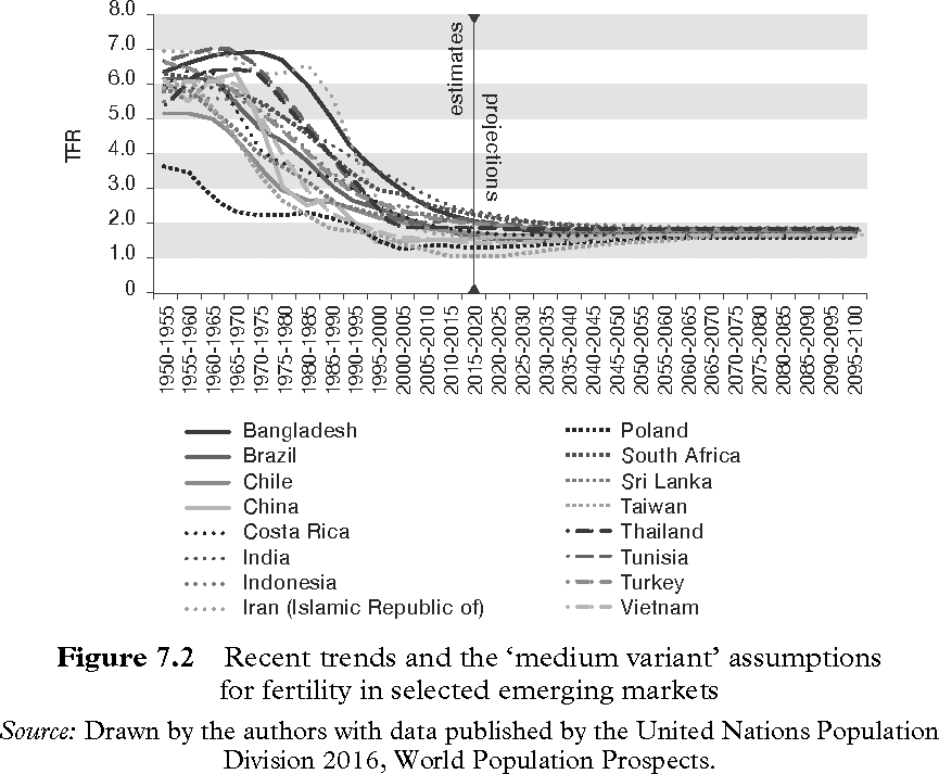 Figure 7-2 | Why Demography Matters