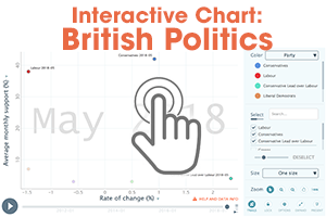 Interactive Chart: British Politics