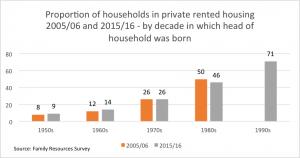 HousingGraph