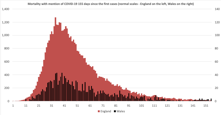 The first 150 days - mortality in England and Wales with COVID-19 by date of occurance.